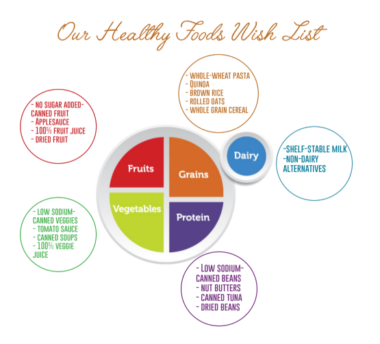 healthy foods wish list food bank.PNG